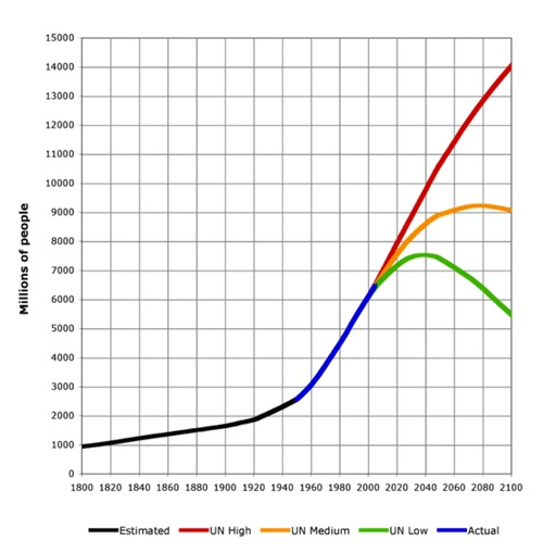 jorden befolkning graf